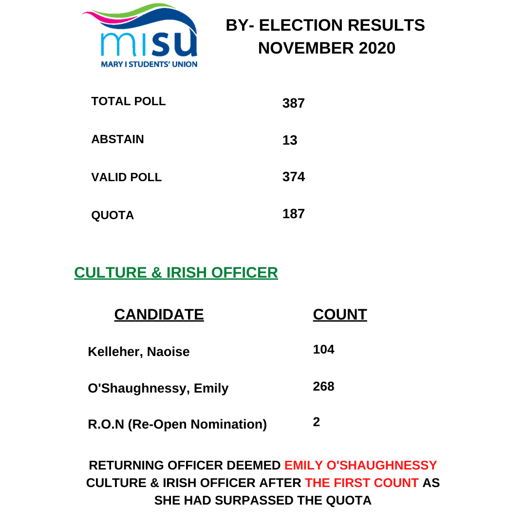 Culture Irish Officer   Results 3