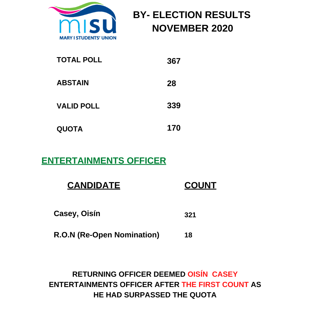 Entertainments Officer   Results 1